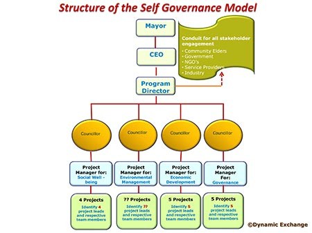 Project office and self governance